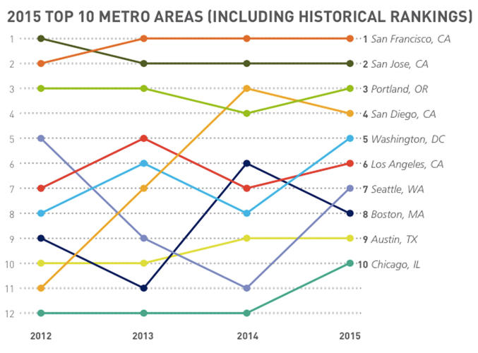 <p>Cities in California also take the top three spots.</p>