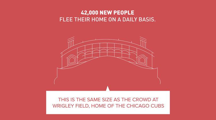 <p>During the Major League Baseball playoffs, The Hive launched targeted social media ads explaining that the number of people forced to flee their homes each day--42,000--was <a href=&quot;https://drive.google.com/file/d/0B28qUX9jREdIYmZ4b3IwSWpDdEU/view&quot; target=&quot;_blank&quot;>about the same as those that would fill a baseball stadium</a>.</p>