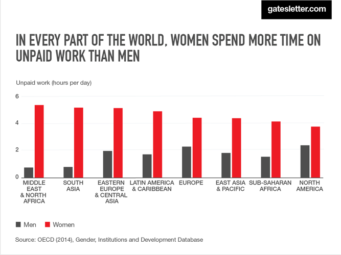 <p>Technologies that reduce overall labor and social changes that redistribute unpaid labor evenly across genders would give women more opportunities.</p>