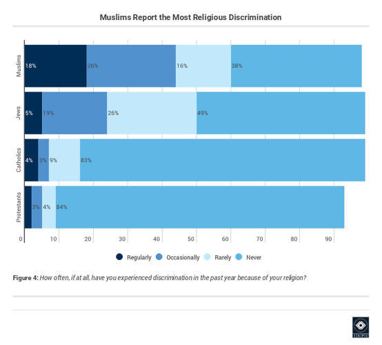 <p>They feel more discriminated against than any other religious group.</p>