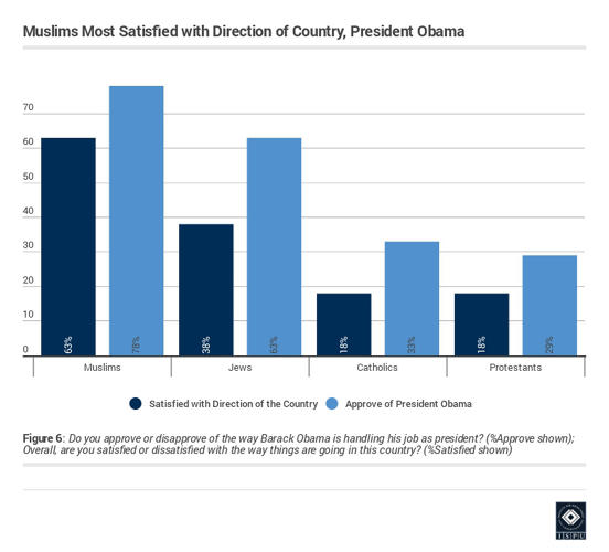 <p>And Muslims are the most satisfied—of any religious group—with the direction of the country and President Obama.</p>