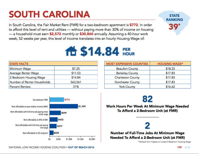 <p>In South Carolina, the 39th least affordable, you need $14.84 an hour for a two bedroom.</p>