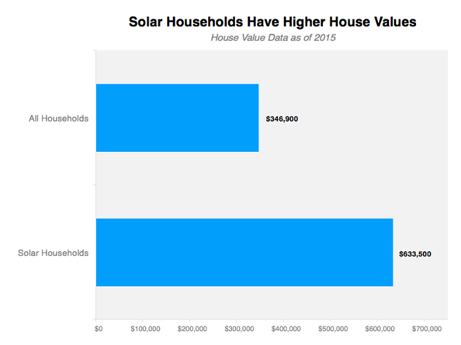 <p>Today, solar is cheaper than ever. Even so, solar is still the preserve of the rich.</p>