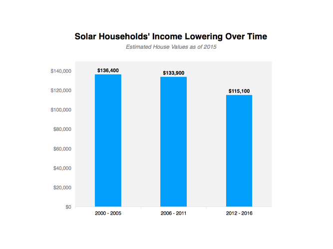 <p>But the income of solar households has been dropping over time.</p>