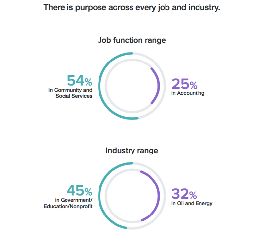 <p>Every industry has purpose-driven workers--some more than others.</p>