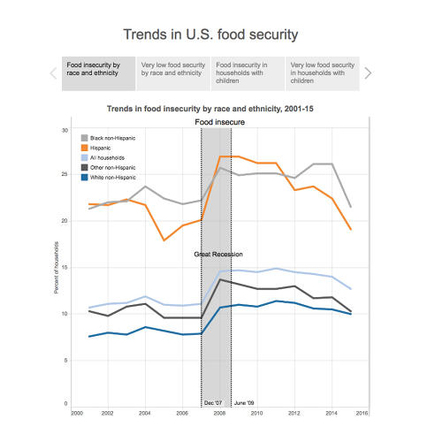 <p>But still alarming numbers of people do without food at certain times or are often hungry, and 12.7% is still above pre-recession levels.</p>