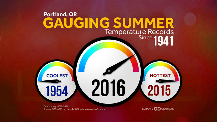 <p>Climate Central says only three of the 135 cities had average temperatures below median levels this summer.</p>