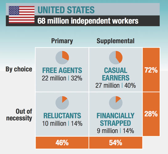 <p>You can divide independent workers into four categories.</p>