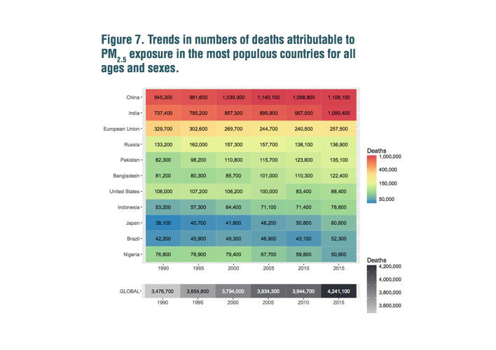 <p>Many countries--even China--are seeing fewer deaths--but in India, the premature death toll from air pollution is increasing.</p>