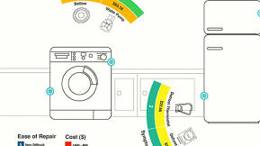 Infographic Of The Day: A Visual Guide To Fixing Your Home