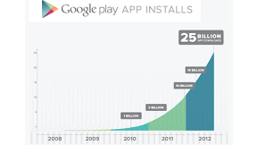 Google Play Hits 25 Billion Downloads In Under Four Years