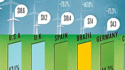 Who's Really Investing in Alternative Energy?