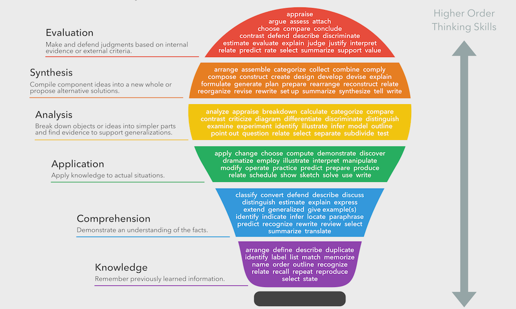 [Image: 3065965-inline-blooms-taxonomy-verbs-feat.png]